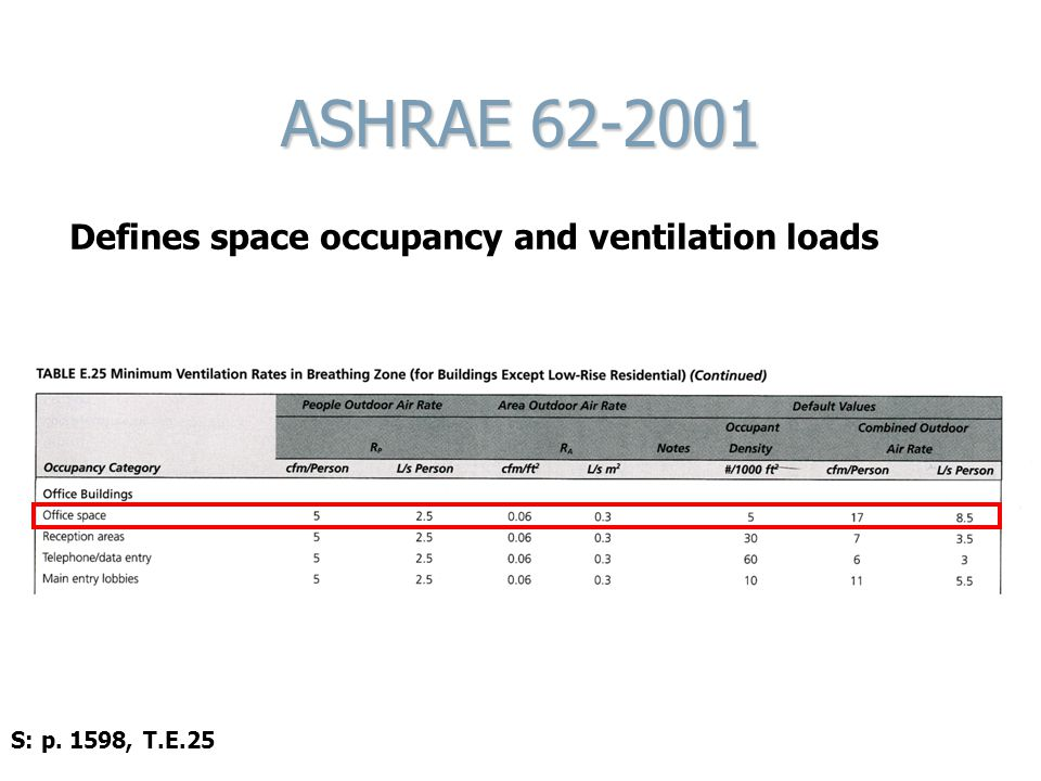 ASHRAE 62-2001 Defines space occupancy and ventilation loads