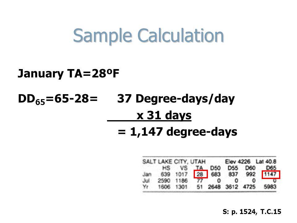 Sample Calculation January TA=28ºF DD65=65-28= 37 Degree-days/day