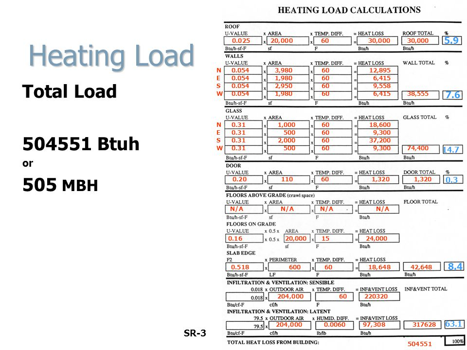 Heating Load Total Load 504551 Btuh or 505 MBH 5.9 7.6 8.4 SR-3 14.7