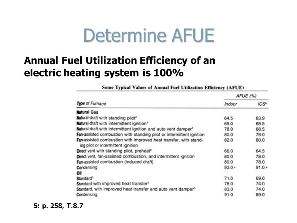 Determine AFUE Annual Fuel Utilization Efficiency of an electric heating system is 100% S: p.