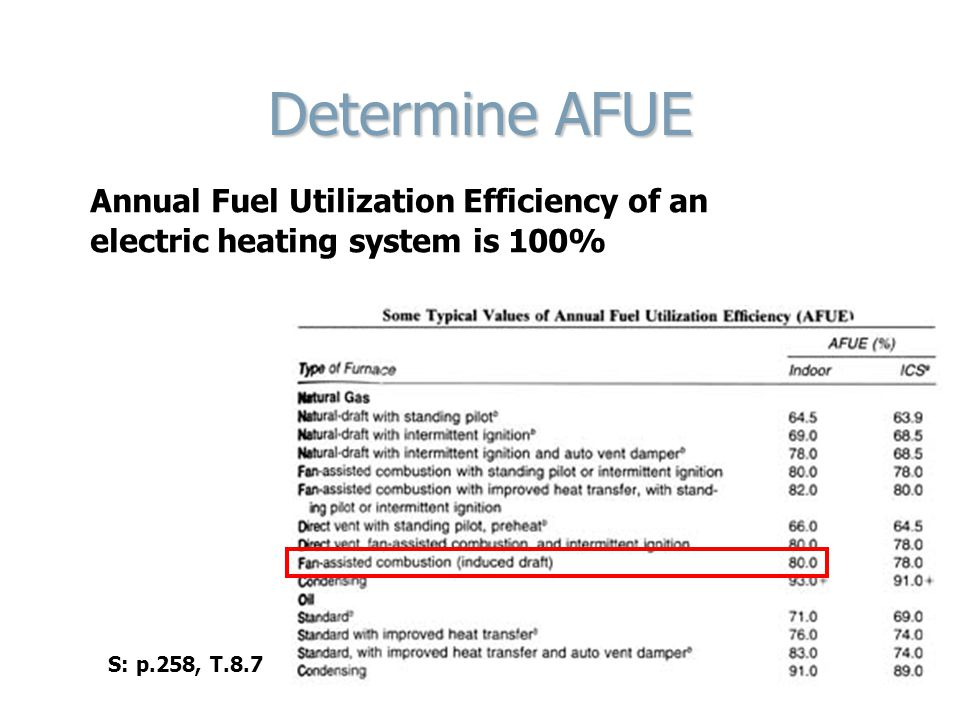 Determine AFUE Annual Fuel Utilization Efficiency of an electric heating system is 100% S: p.258, T.8.7.
