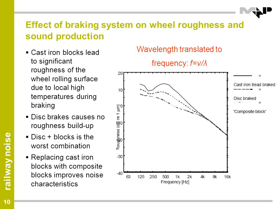 Effect of braking system on wheel roughness and sound production