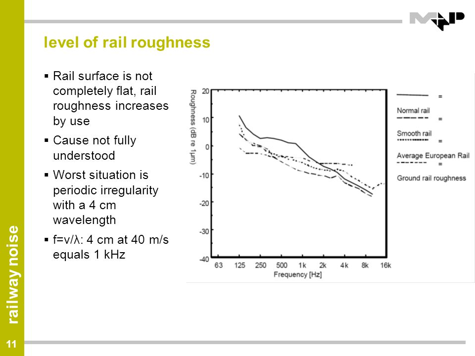 level of rail roughness