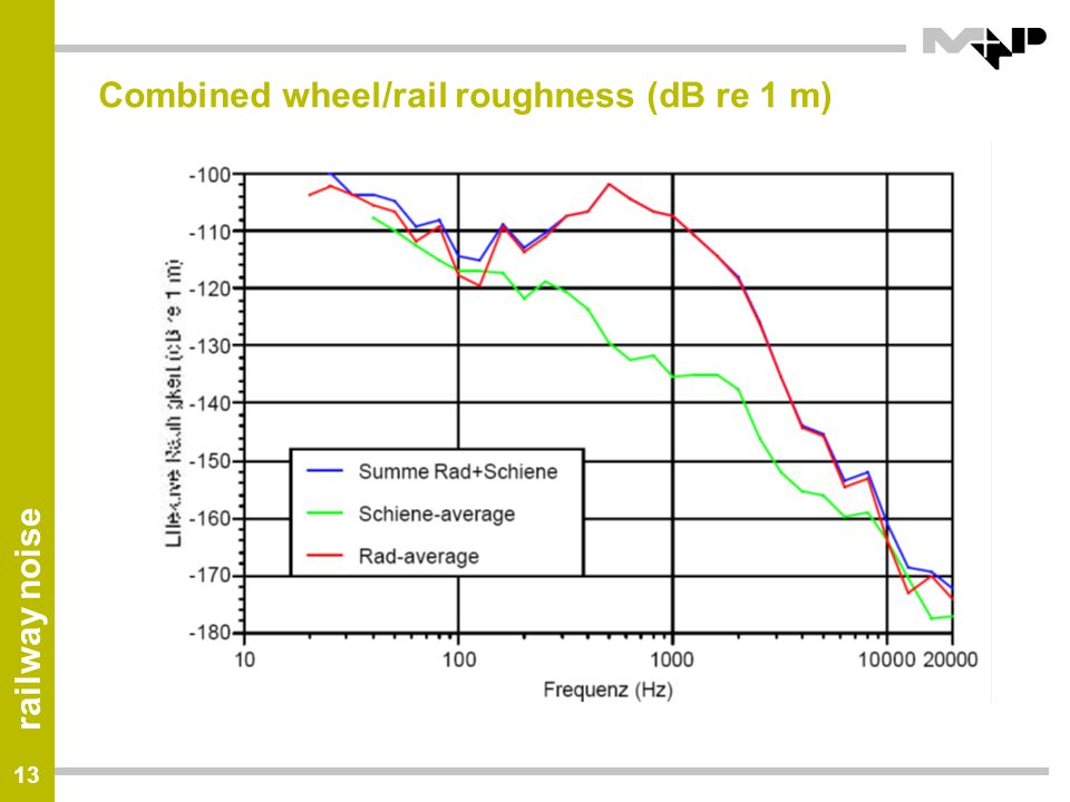 Combined wheel/rail roughness (dB re 1 m)