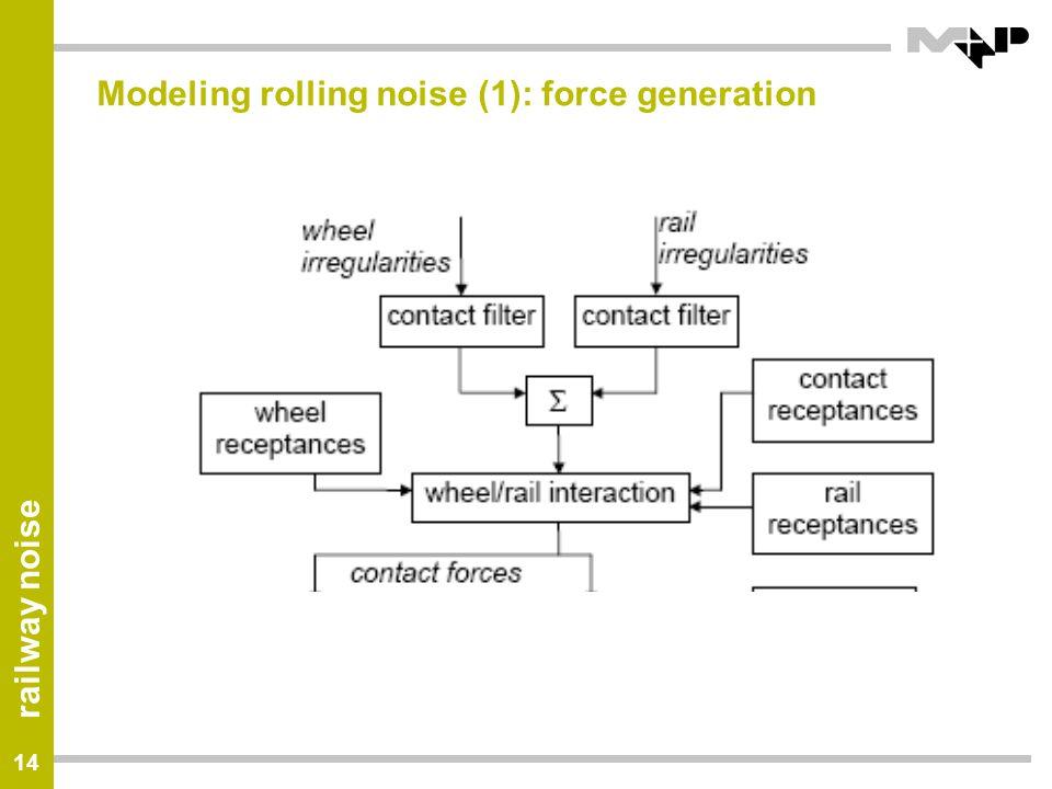 Modeling rolling noise (1): force generation