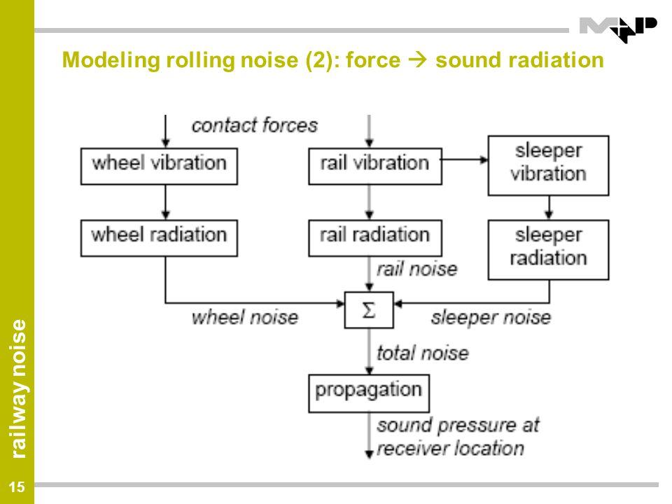 Modeling rolling noise (2): force  sound radiation