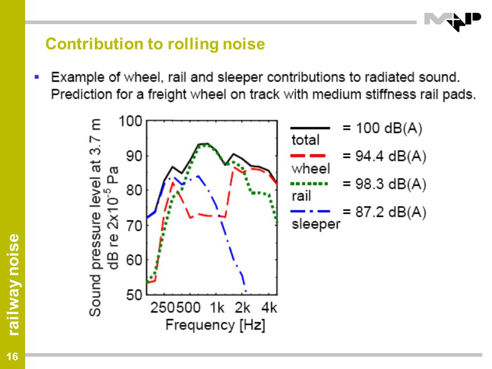 Contribution to rolling noise