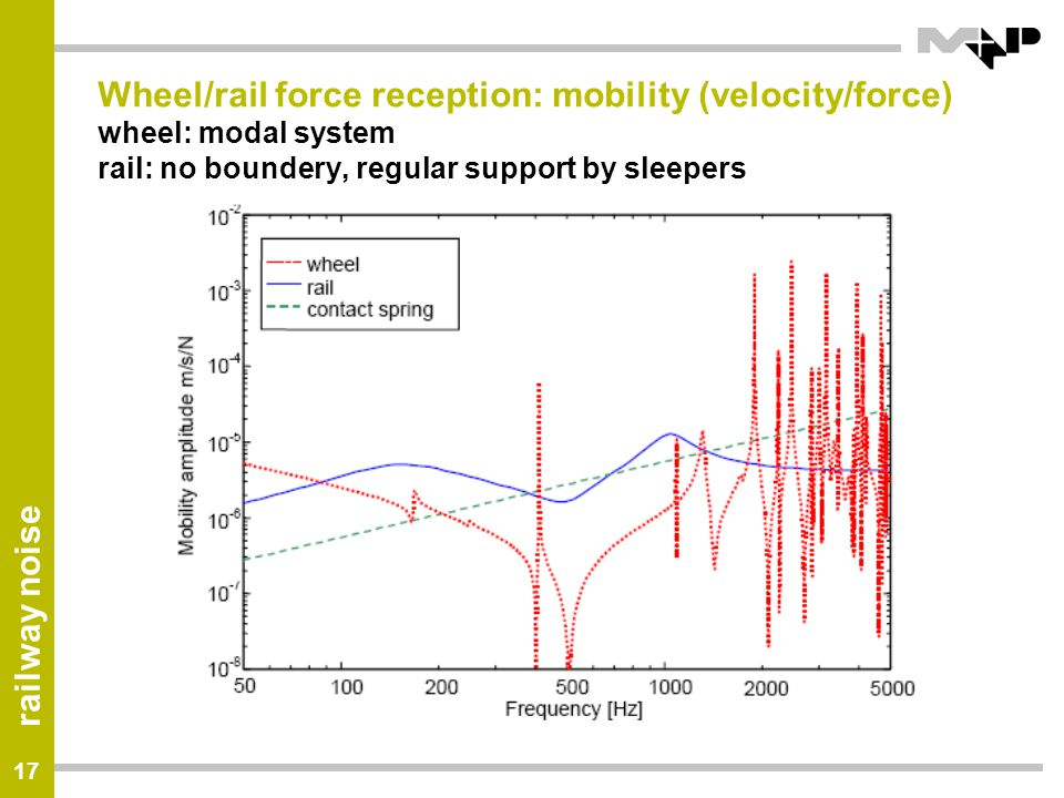 Wheel/rail force reception: mobility (velocity/force) wheel: modal system rail: no boundery, regular support by sleepers