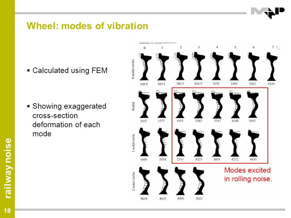 Wheel: modes of vibration