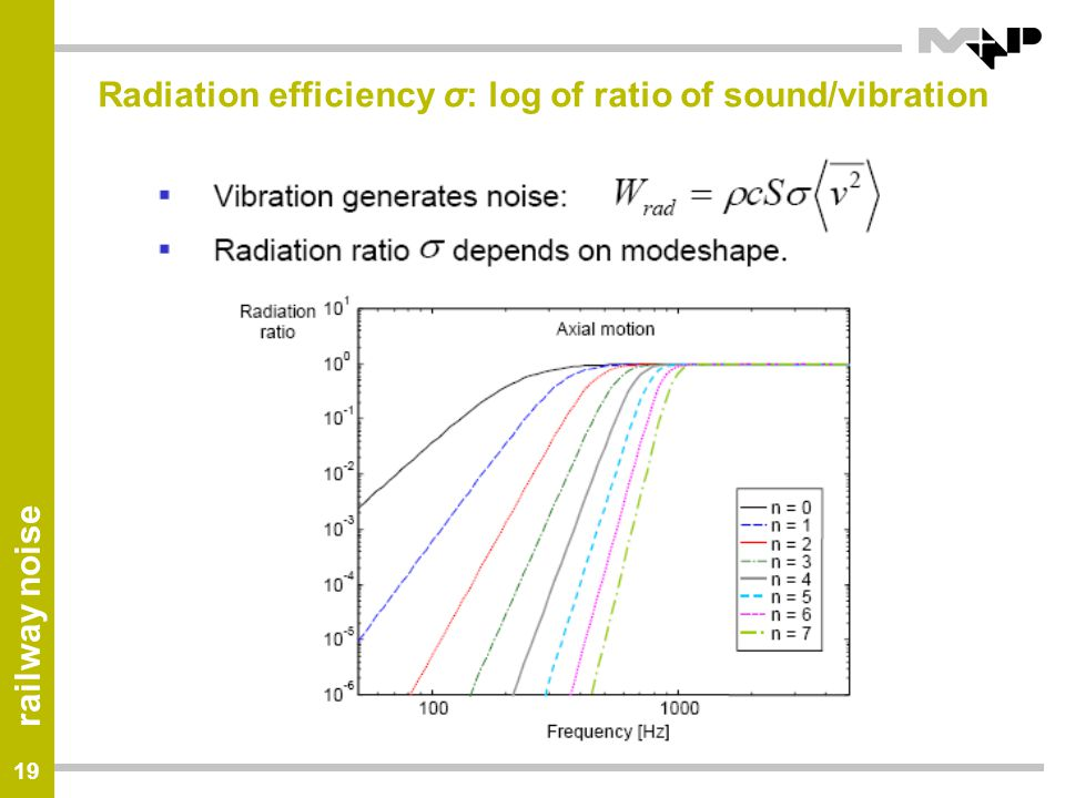 Radiation efficiency σ: log of ratio of sound/vibration