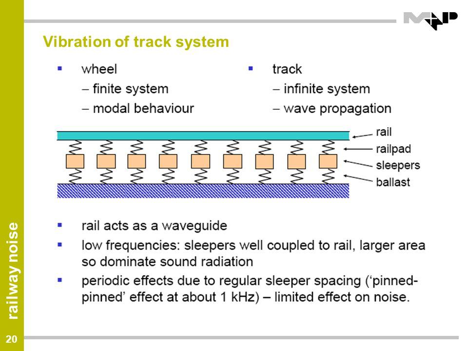 Vibration of track system