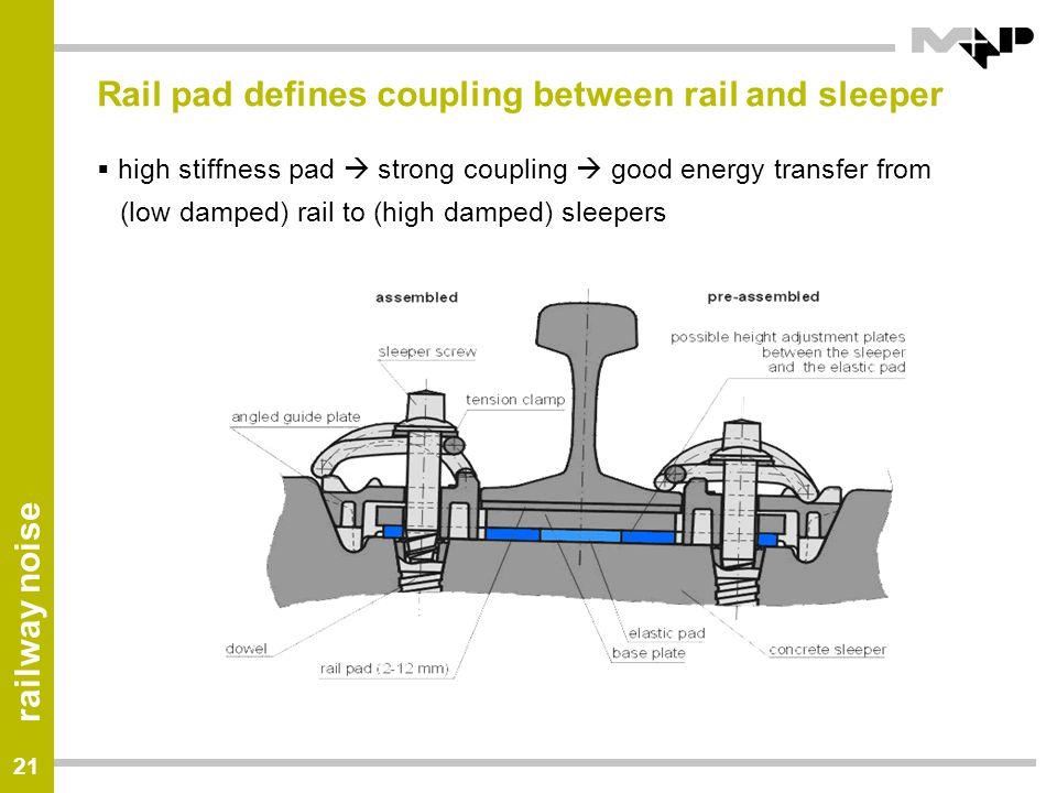 Rail pad defines coupling between rail and sleeper