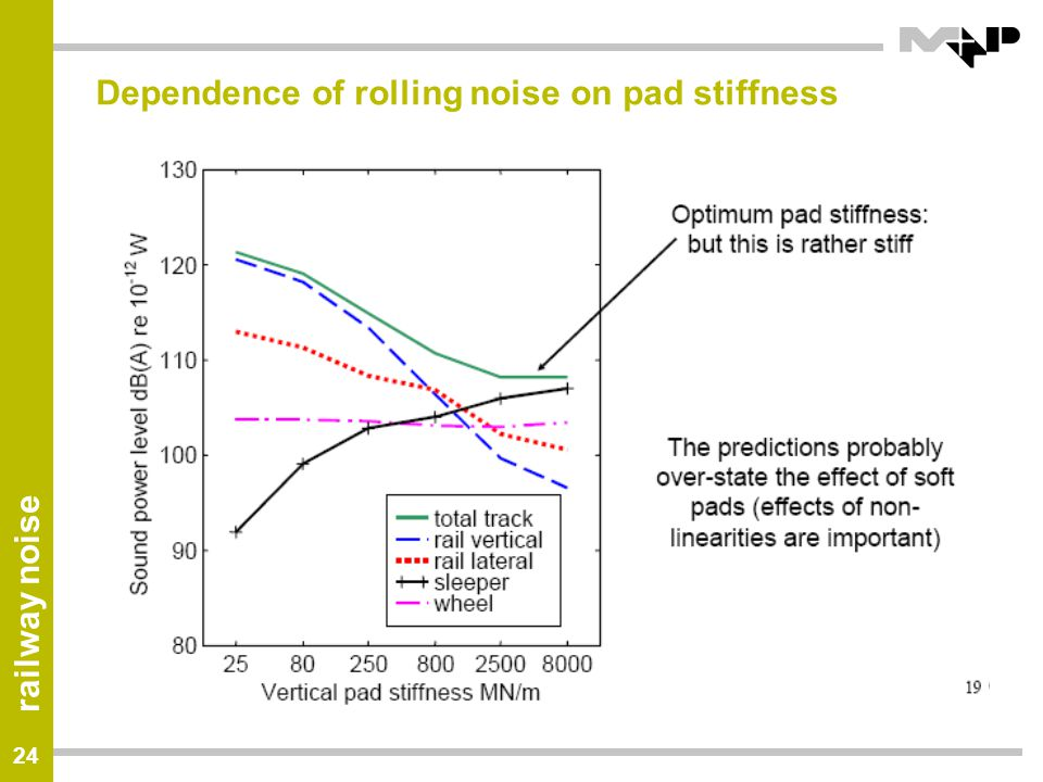 Dependence of rolling noise on pad stiffness