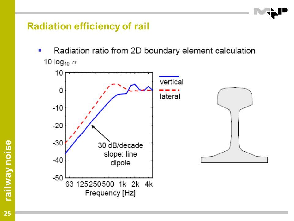 Radiation efficiency of rail