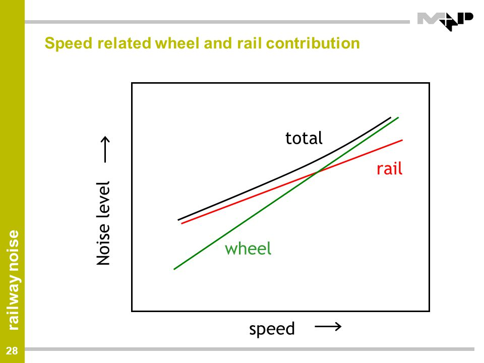 Speed related wheel and rail contribution