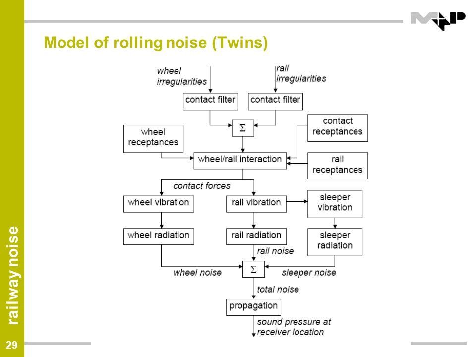 Model of rolling noise (Twins)