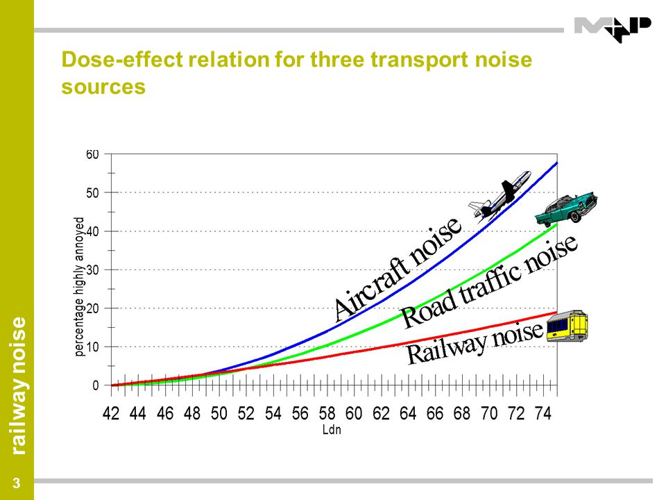Dose-effect relation for three transport noise sources
