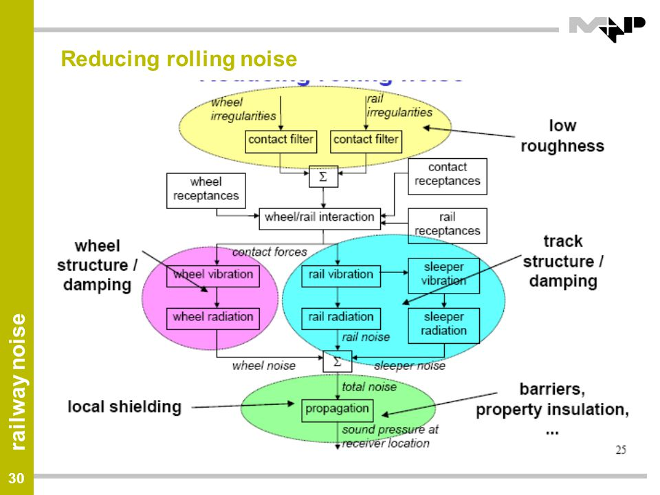 Reducing rolling noise