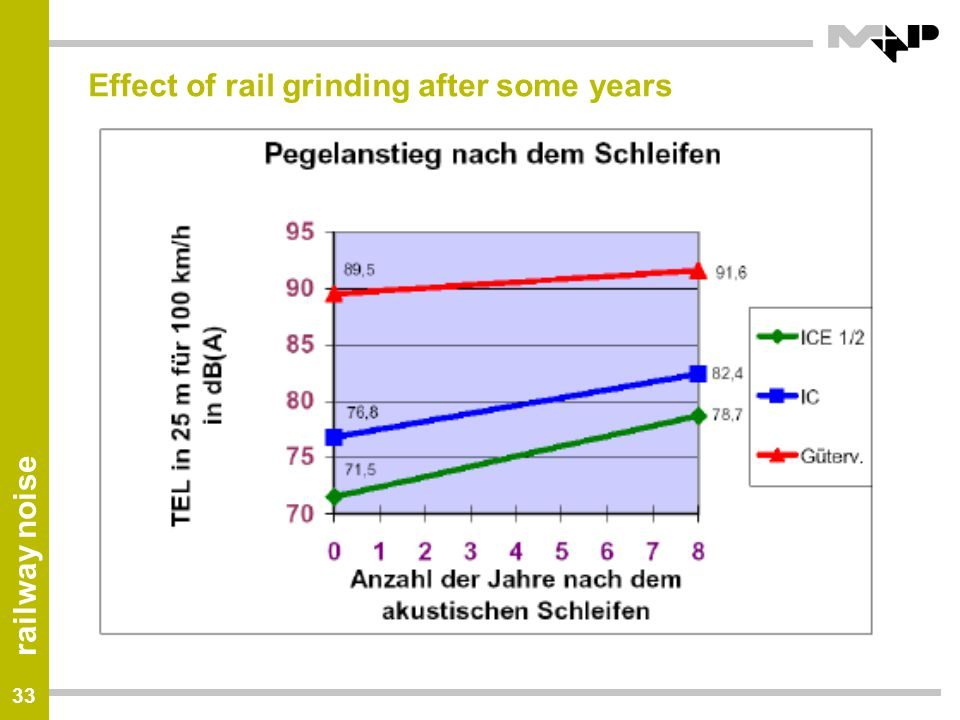 Effect of rail grinding after some years