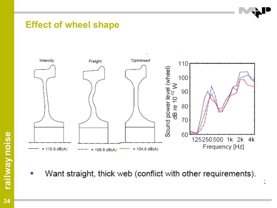 Effect of wheel shape