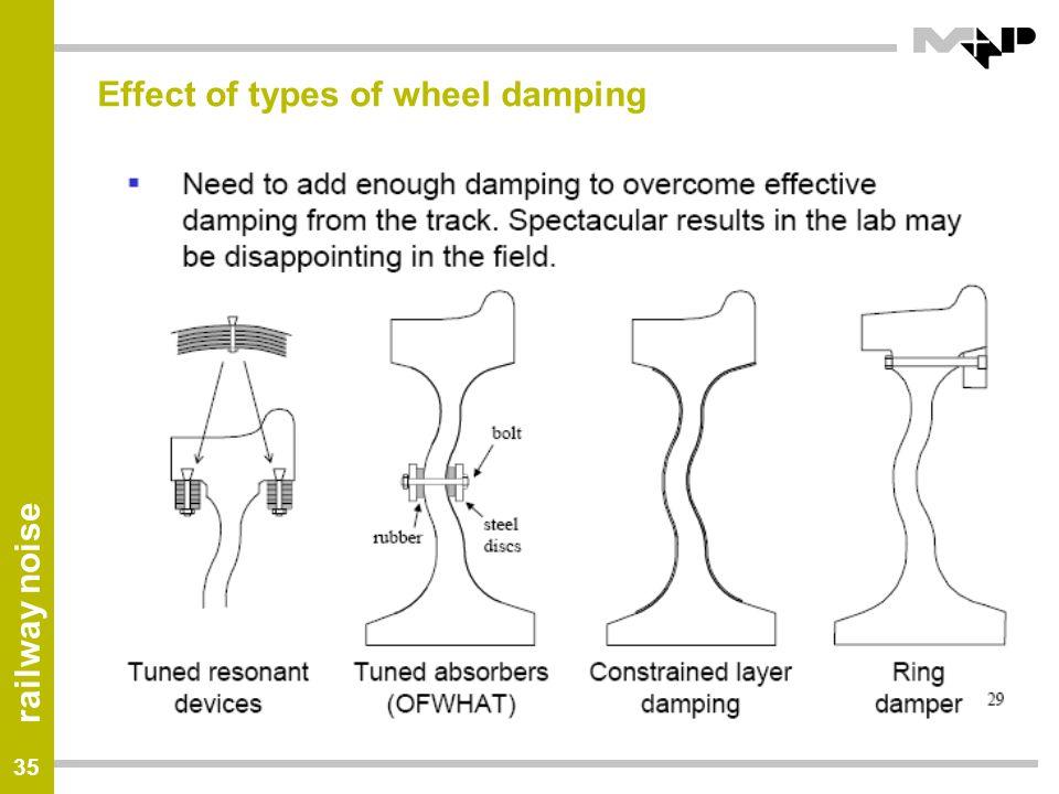 Effect of types of wheel damping