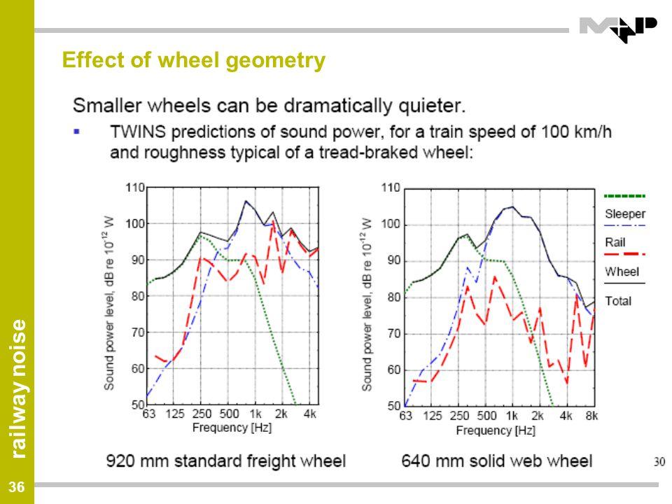 Effect of wheel geometry