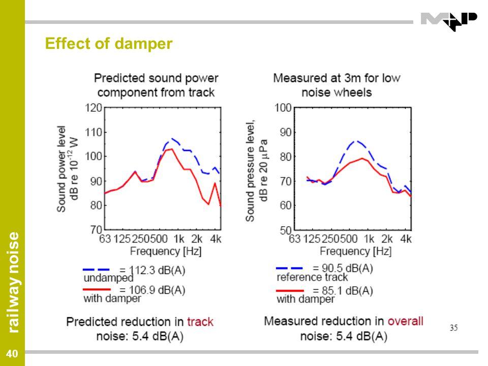Effect of damper