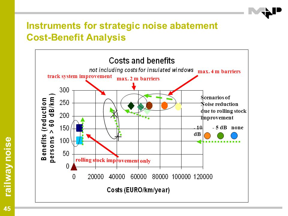 Instruments for strategic noise abatement Cost-Benefit Analysis