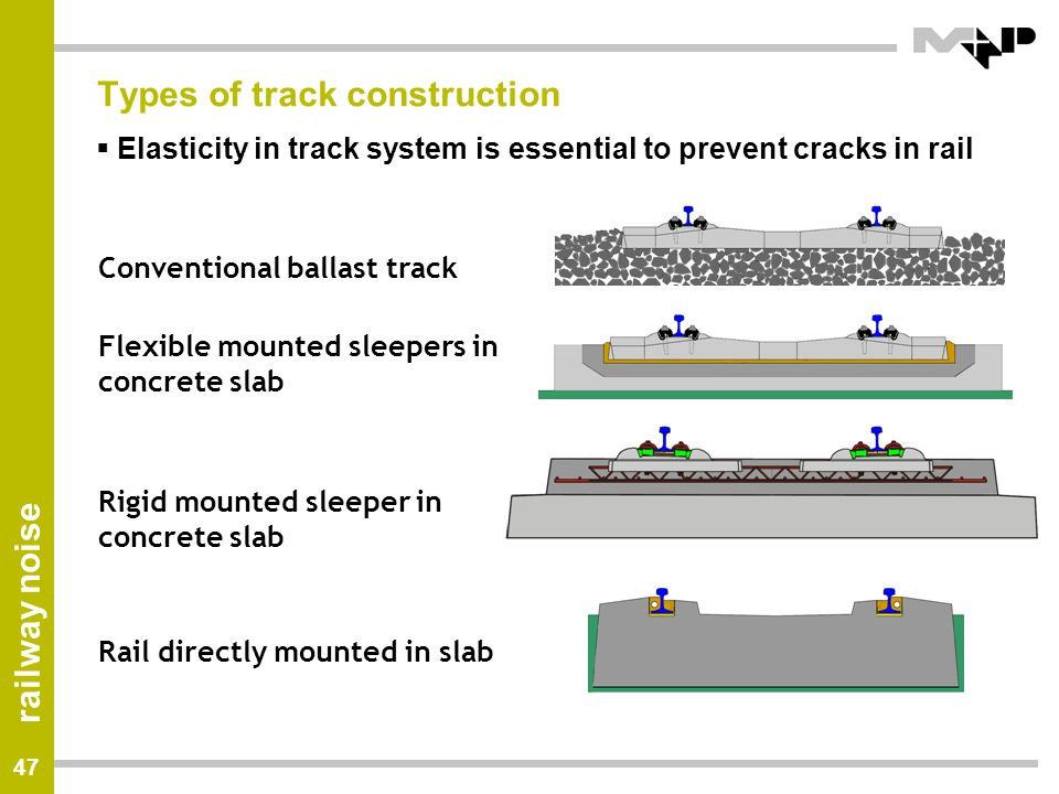 Types of track construction