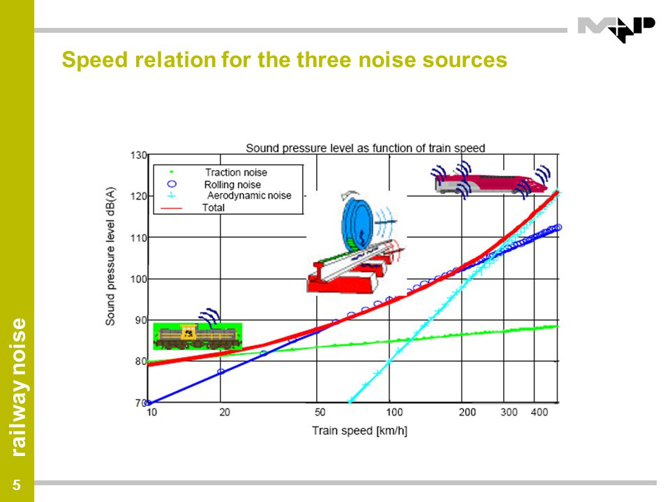 Speed relation for the three noise sources