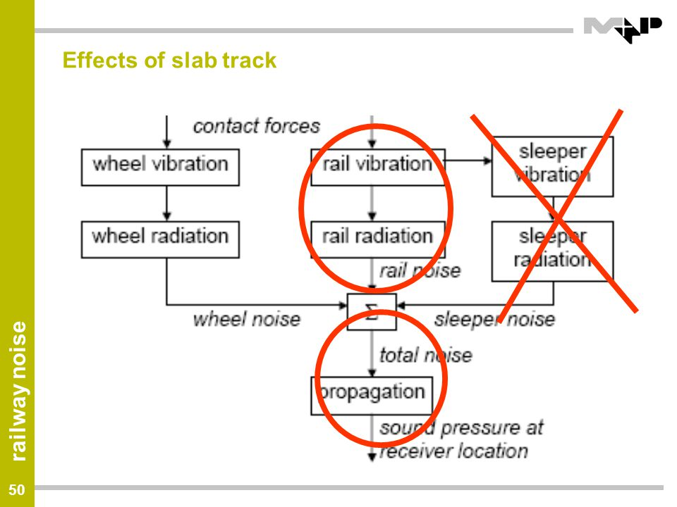 Effects of slab track