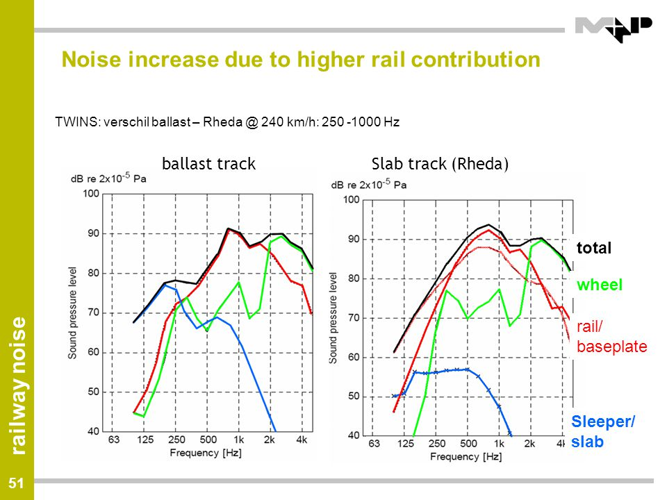 Noise increase due to higher rail contribution