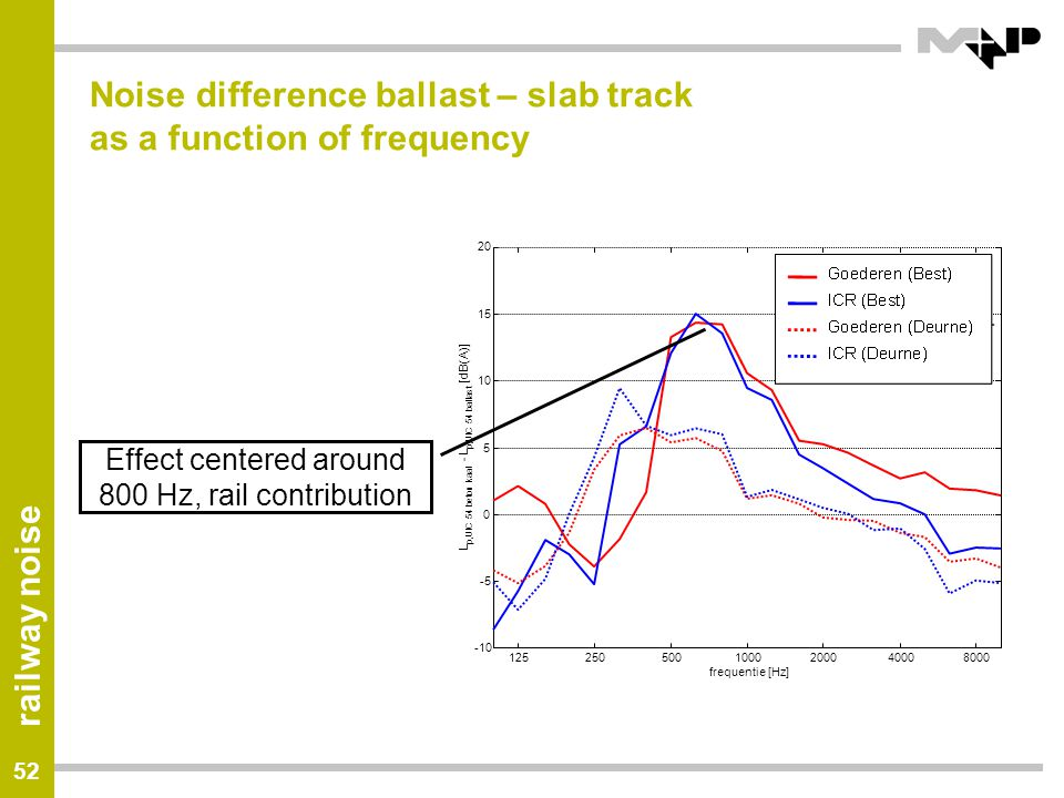 Noise difference ballast – slab track as a function of frequency
