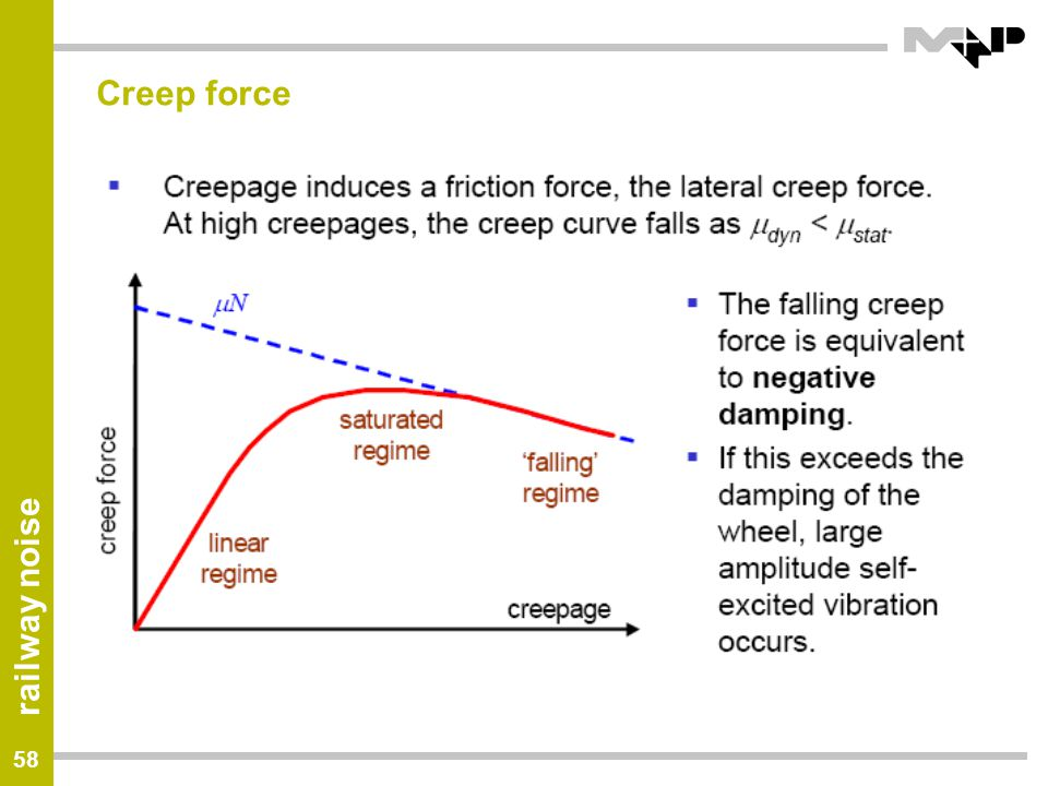 Creep force