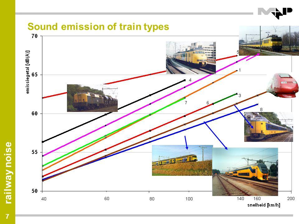 Sound emission of train types