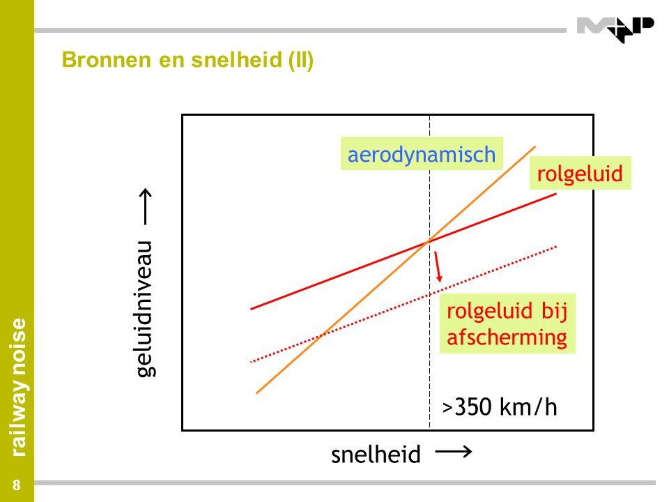 Bronnen en snelheid (II)