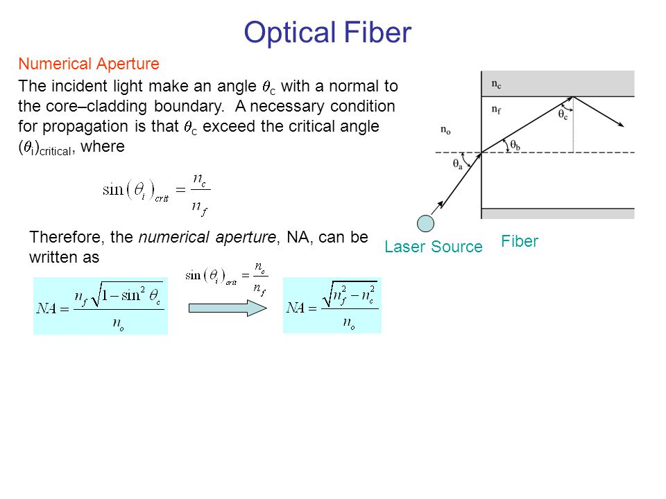 Optical Fiber Numerical Aperture
