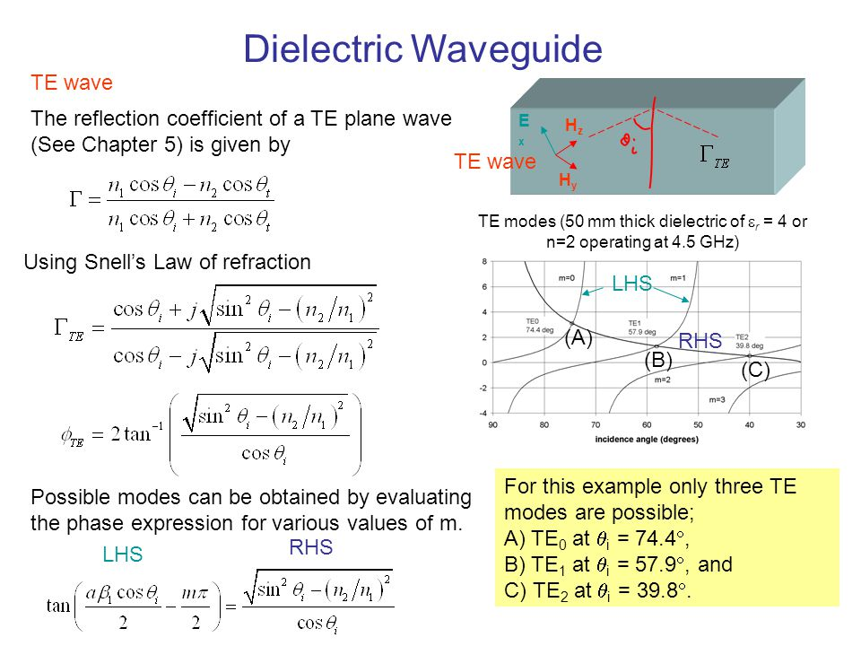 Dielectric Waveguide TE wave
