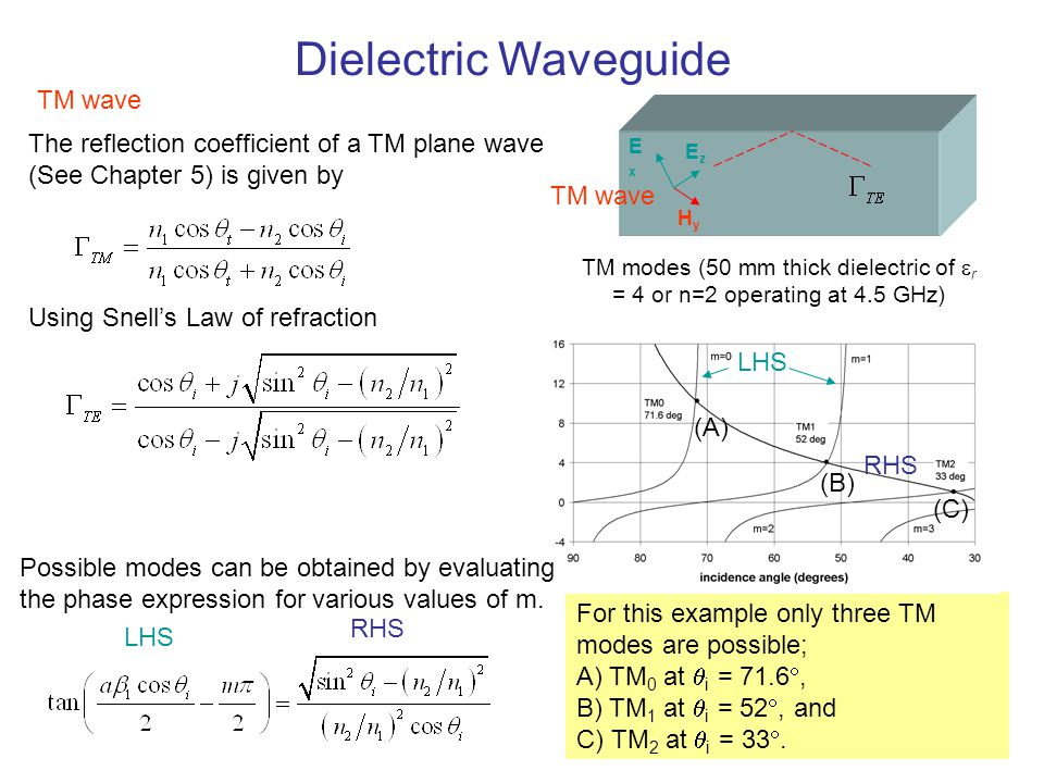 Dielectric Waveguide TM wave