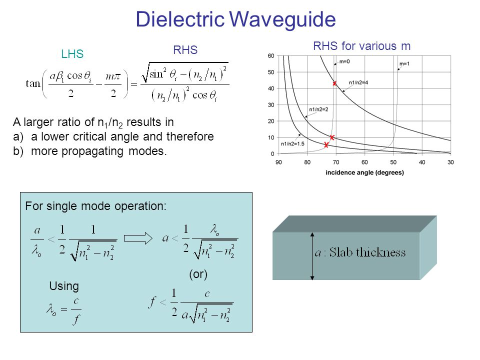 Dielectric Waveguide RHS for various m RHS LHS