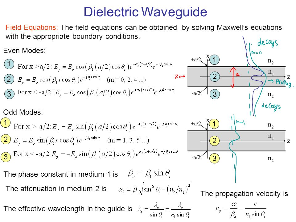 Dielectric Waveguide Field Equations: The field equations can be obtained by solving Maxwell's equations with the appropriate boundary conditions.