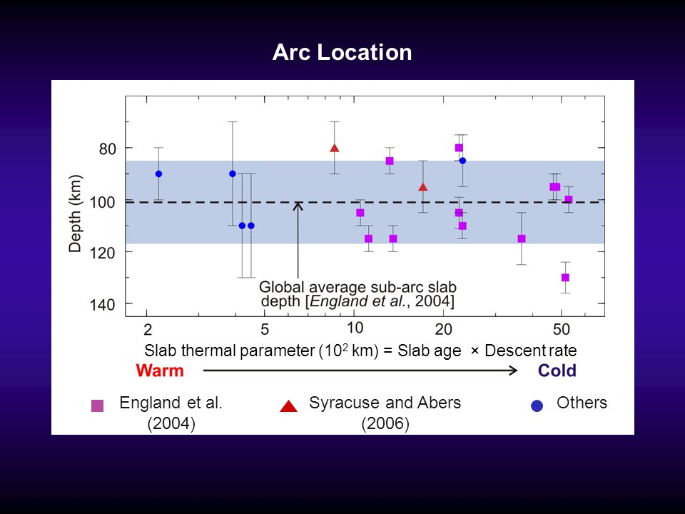 Arc Location England et al. (2004) Syracuse and Abers (2006) Others