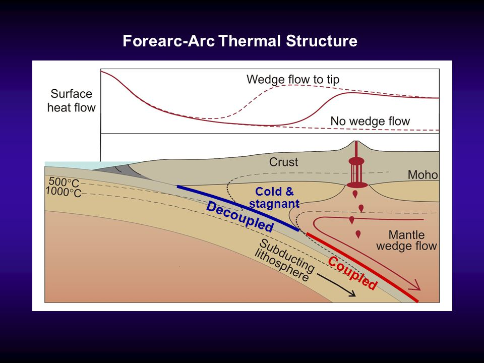 Forearc-Arc Thermal Structure