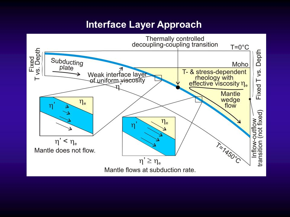 Interface Layer Approach