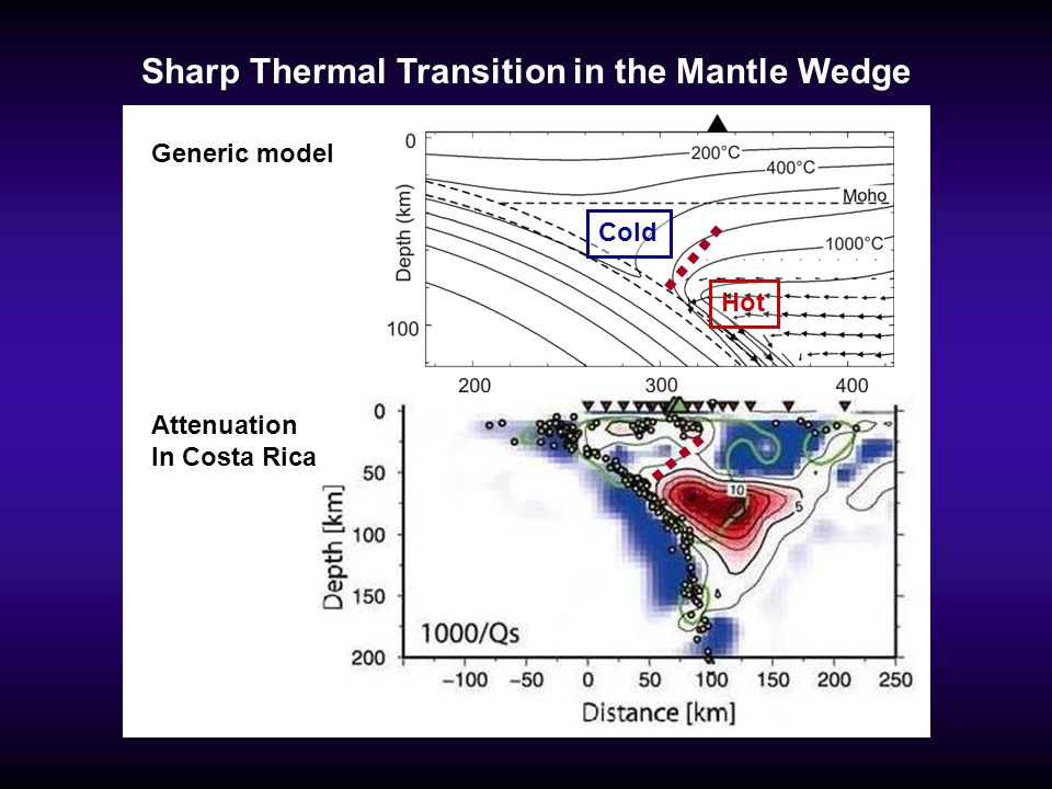 Sharp Thermal Transition in the Mantle Wedge