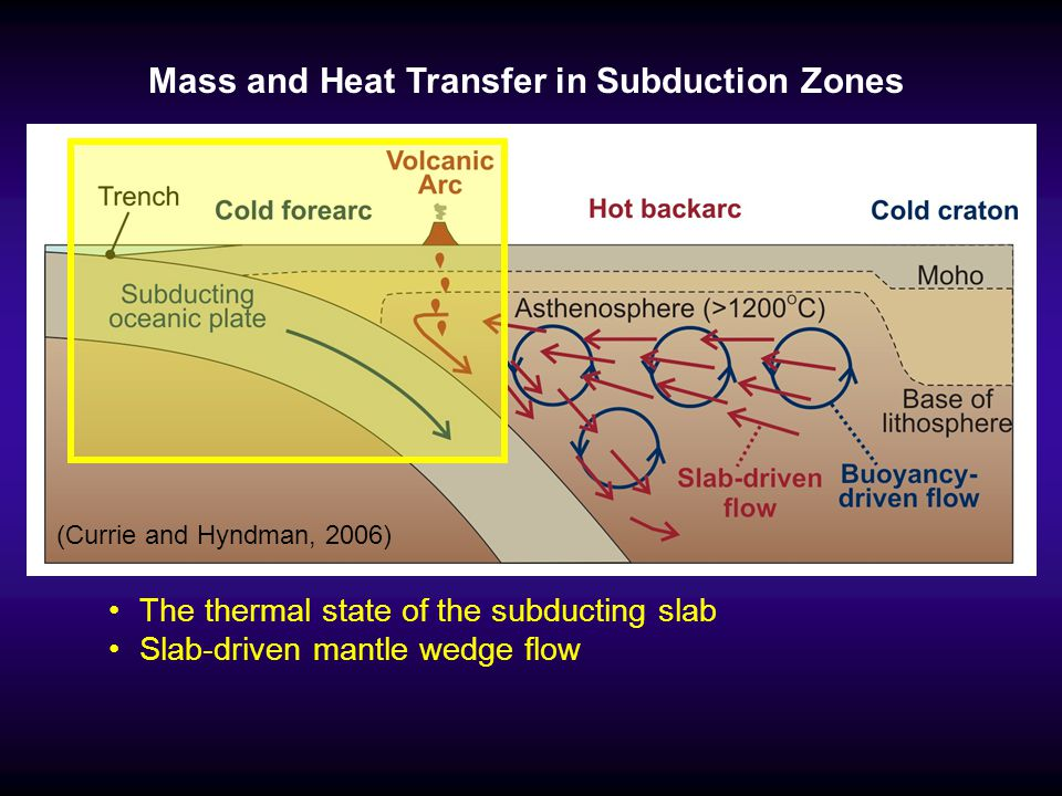 Mass and Heat Transfer in Subduction Zones