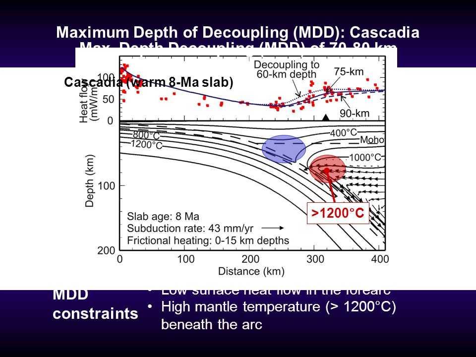 Maximum Depth of Decoupling (MDD): Cascadia