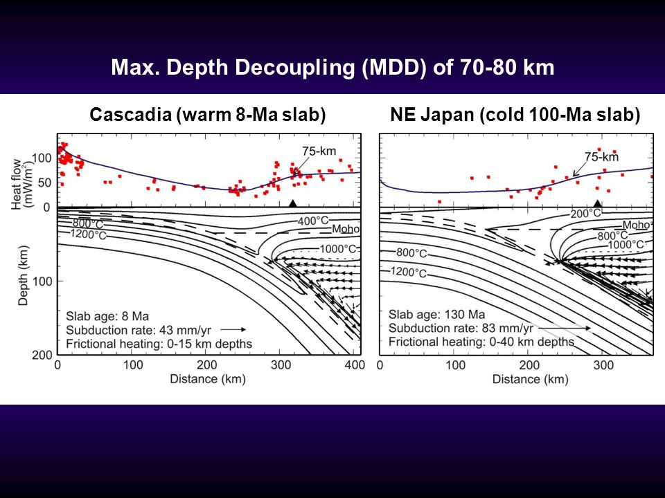 Max. Depth Decoupling (MDD) of 70-80 km