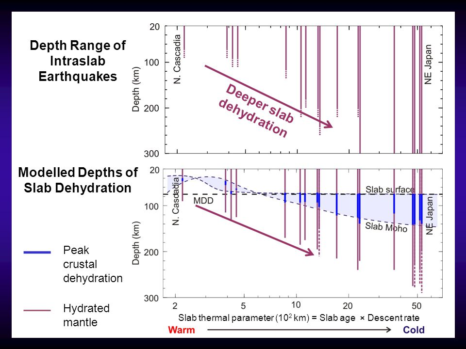 Depth Range of Intraslab