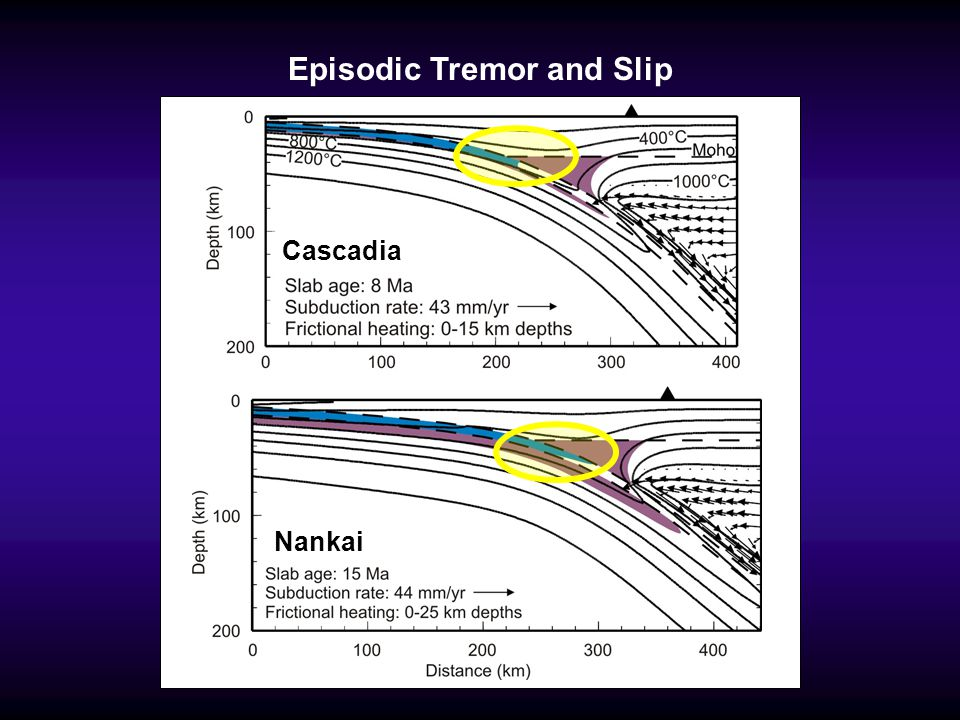 Episodic Tremor and Slip